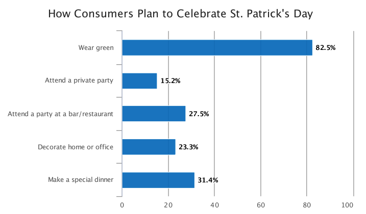 a graph showing that 82% of people plan to wear green on St. Patricks Day