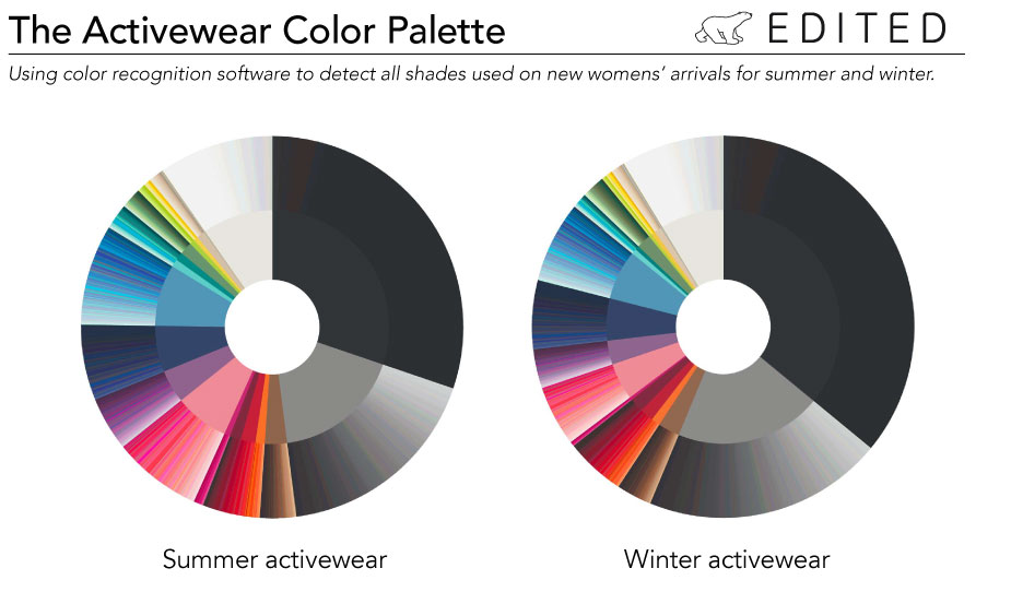 Two graphs showcasing activewear color palette