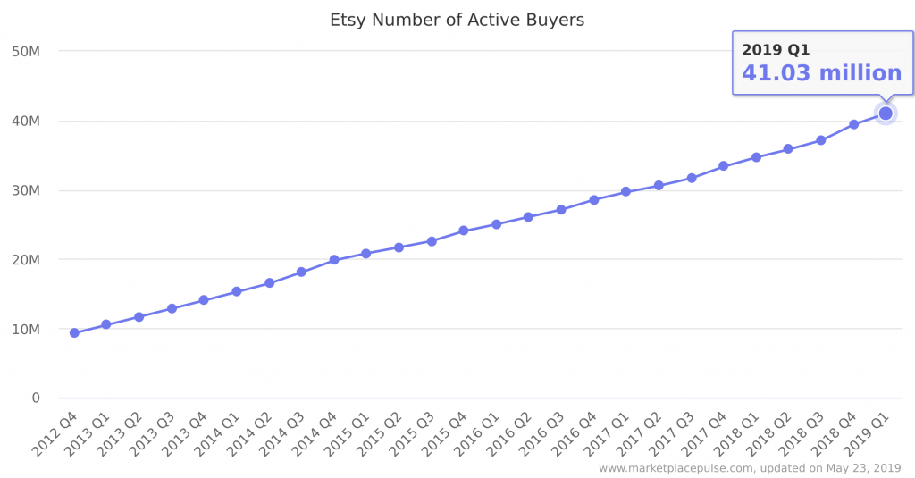 active-etsy-buyers
