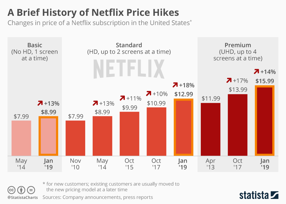 penetration pricing strategy example - how netflix product price has changed