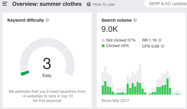 Summer clothes SEO keyword overview on Ahrefs - how it works