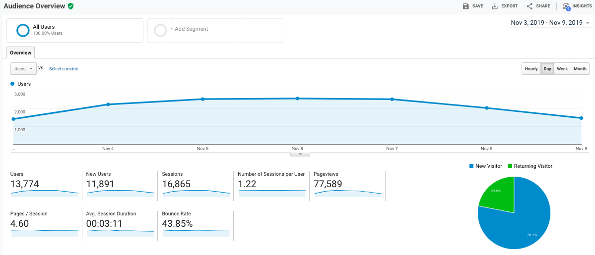 Screenshot of Google analytics demo account to show how SEO works