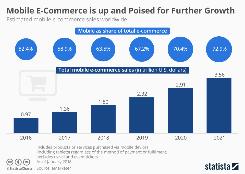 mobile-e-commerce-statista