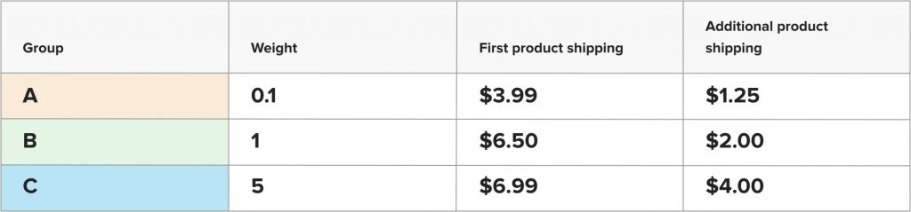 Table-Printful-products-grouped-into-similar-weights