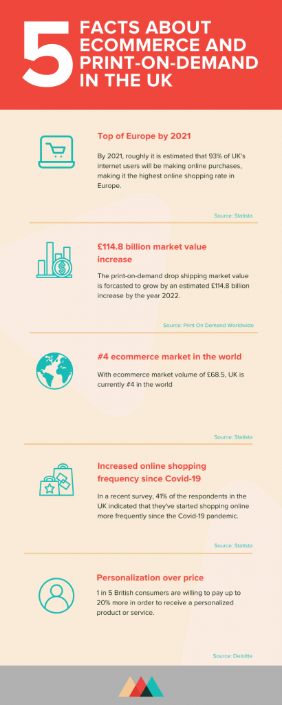 drop shipping and ecommerce statistics in the uk