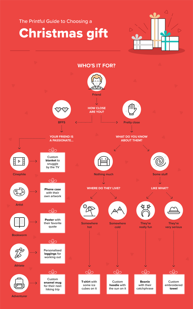 Printful infographic: a guide to choosing a gift for a friend