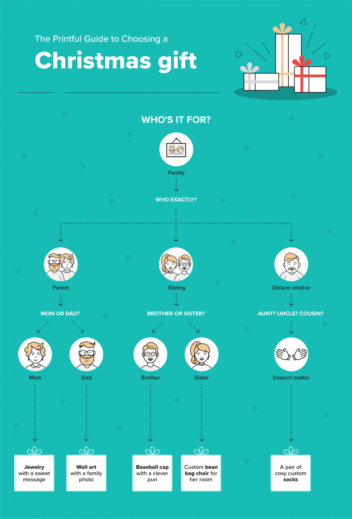 Printful infographic: a guide to choosing gifts for family members