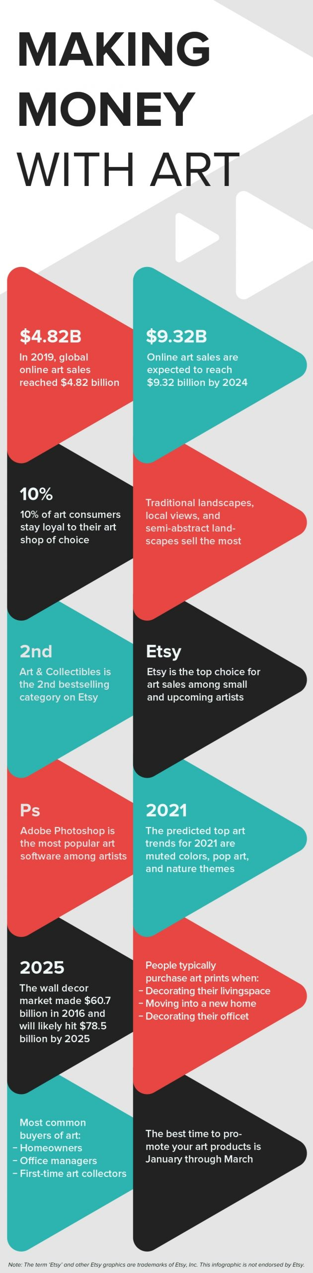 how to sell art online facts - infographic