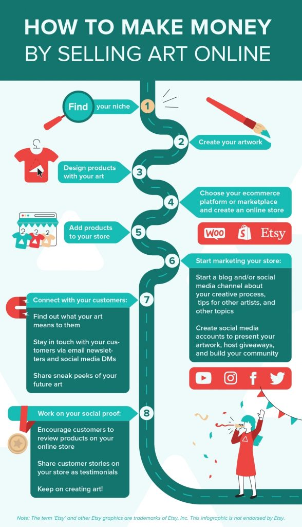 how to sell art online and make money roadmap