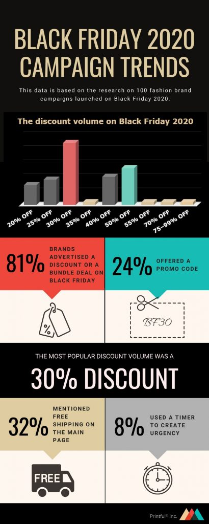 black friday 2020 infographic with marketing campaign trends
