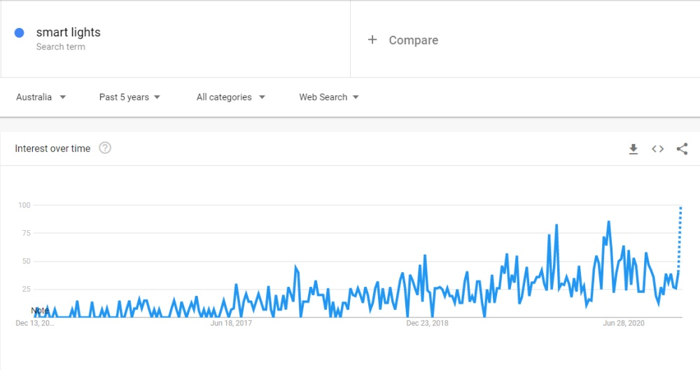Screenshot of Google Trends for search term smart lights