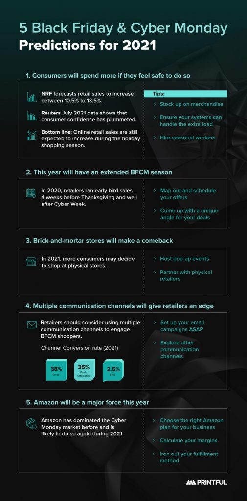 Black Friday Cyber Monday predictions 2021 infographic