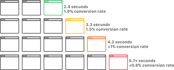 website speed and conversion rate