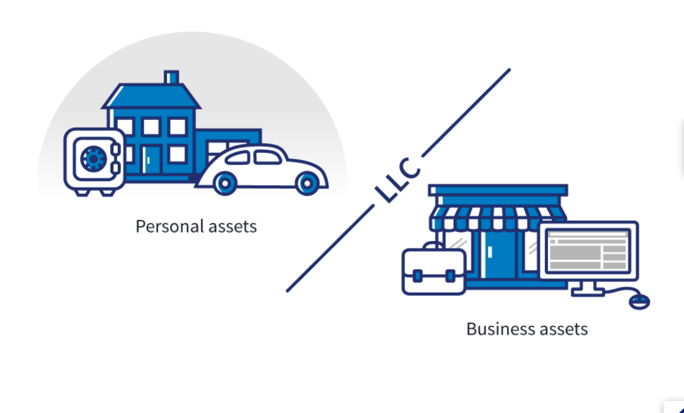 personal assets and business assets
